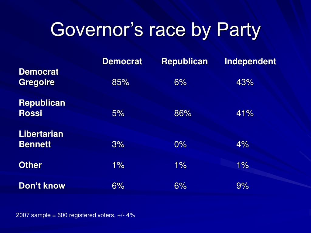 Governor's race by Party