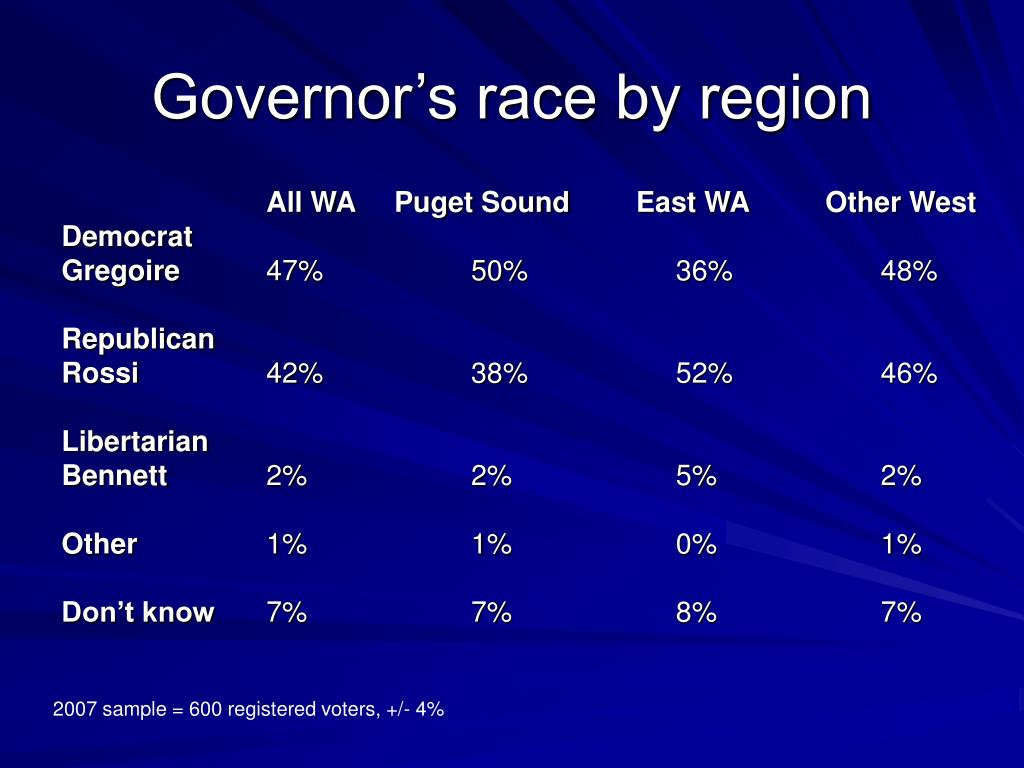 Governor's race by region