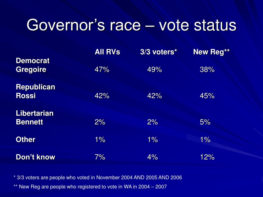 Governor's race – vote status