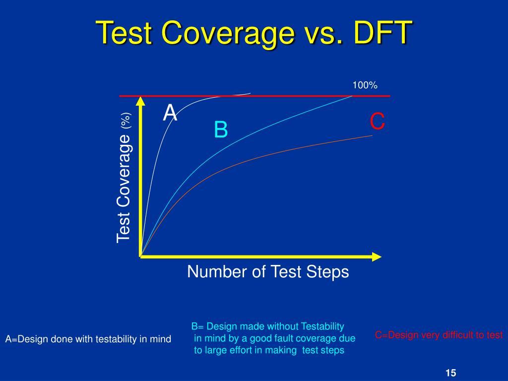 Test Coverage vs. DFT