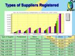 types of suppliers registered