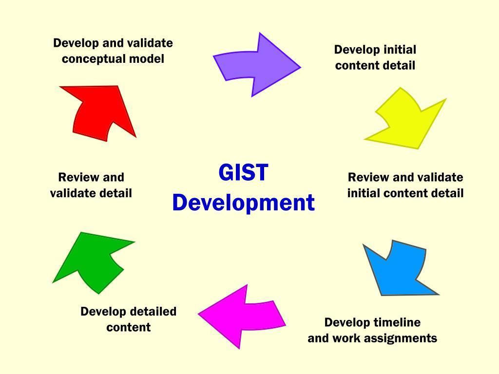 GIST Development