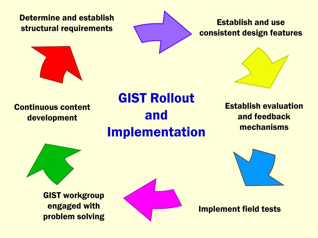 GIST Rollout and Implementation