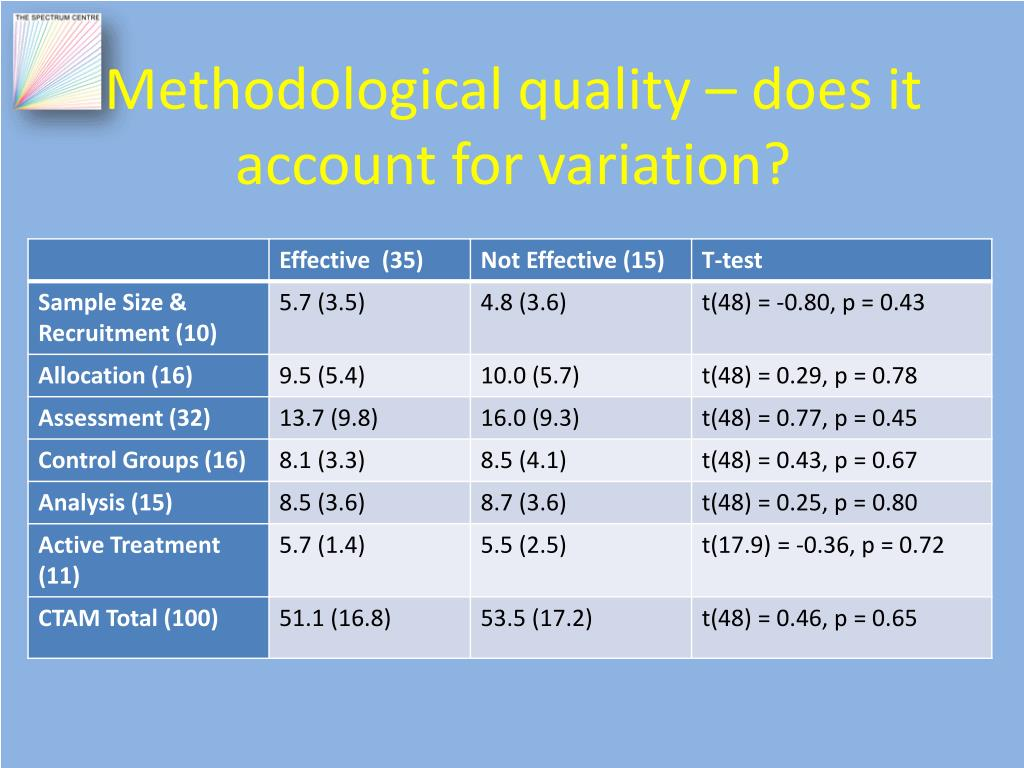 Methodological quality – does it account for variation?