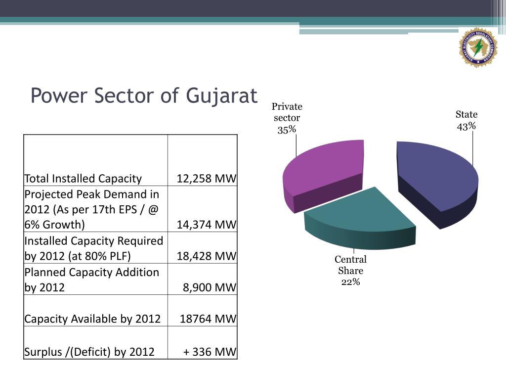 Power Sector of Gujarat
