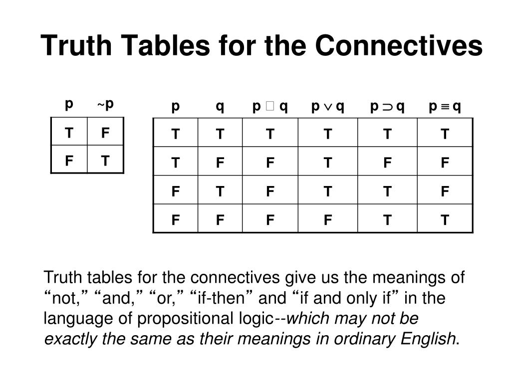 Truth Tables for the Connectives