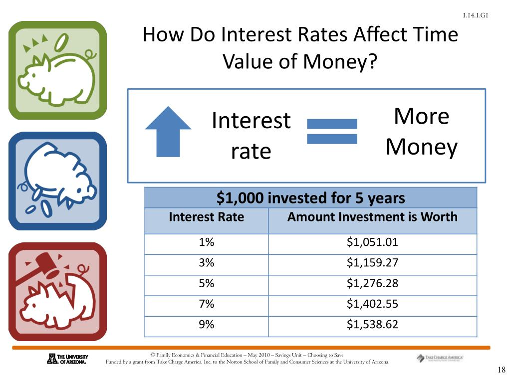 How Do Interest Rates Affect Time Value of Money?
