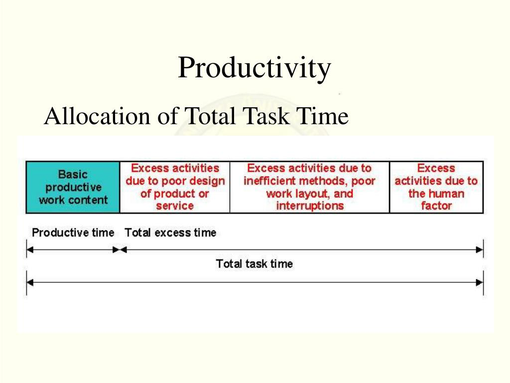 Allocation of Total Task Time