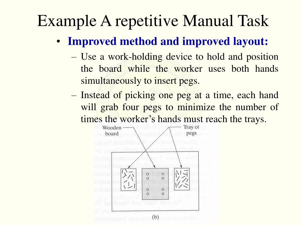 Example A repetitive Manual Task