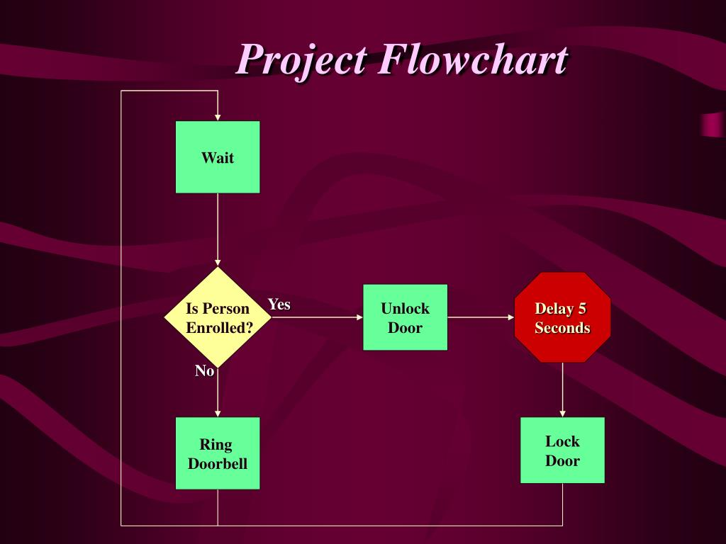 Project Flowchart