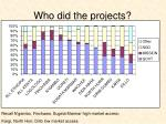 who did the projects