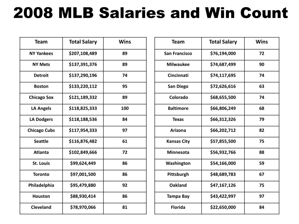 2008 MLB Salaries and Win Count