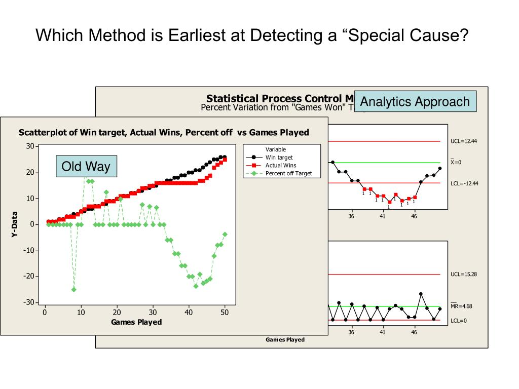 "Which Method is Earliest at Detecting a ""Special Cause?"