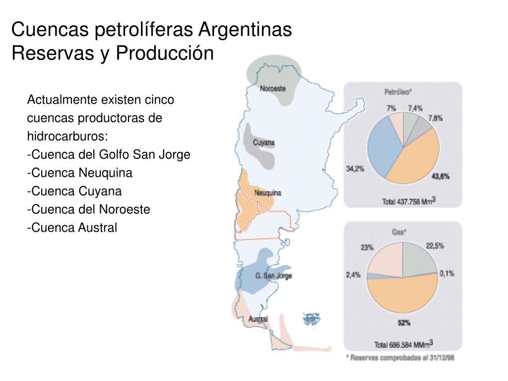 Cuencas petrolíferas Argentinas