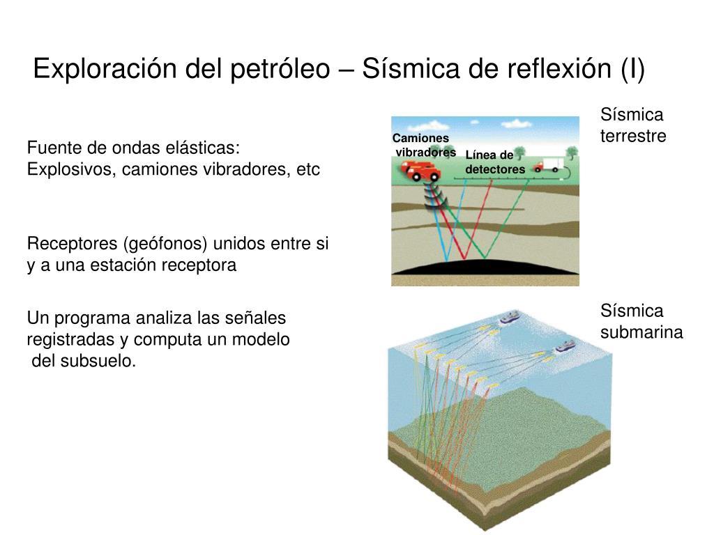 Exploración del petróleo – Sísmica de reflexión (I)