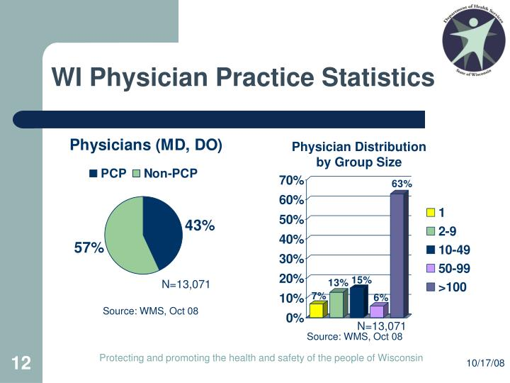 WI Physician Practice Statistics