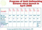 progress of gold hallmarking scheme since launch in april 2000