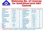 statewise no of licences for gold silver and a h centres