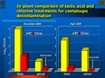 in plant comparison of lactic acid and chlorine treatments for cantaloupe decontamination