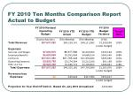 fy 2010 ten months comparison report actual to budget