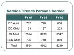 service trends persons served