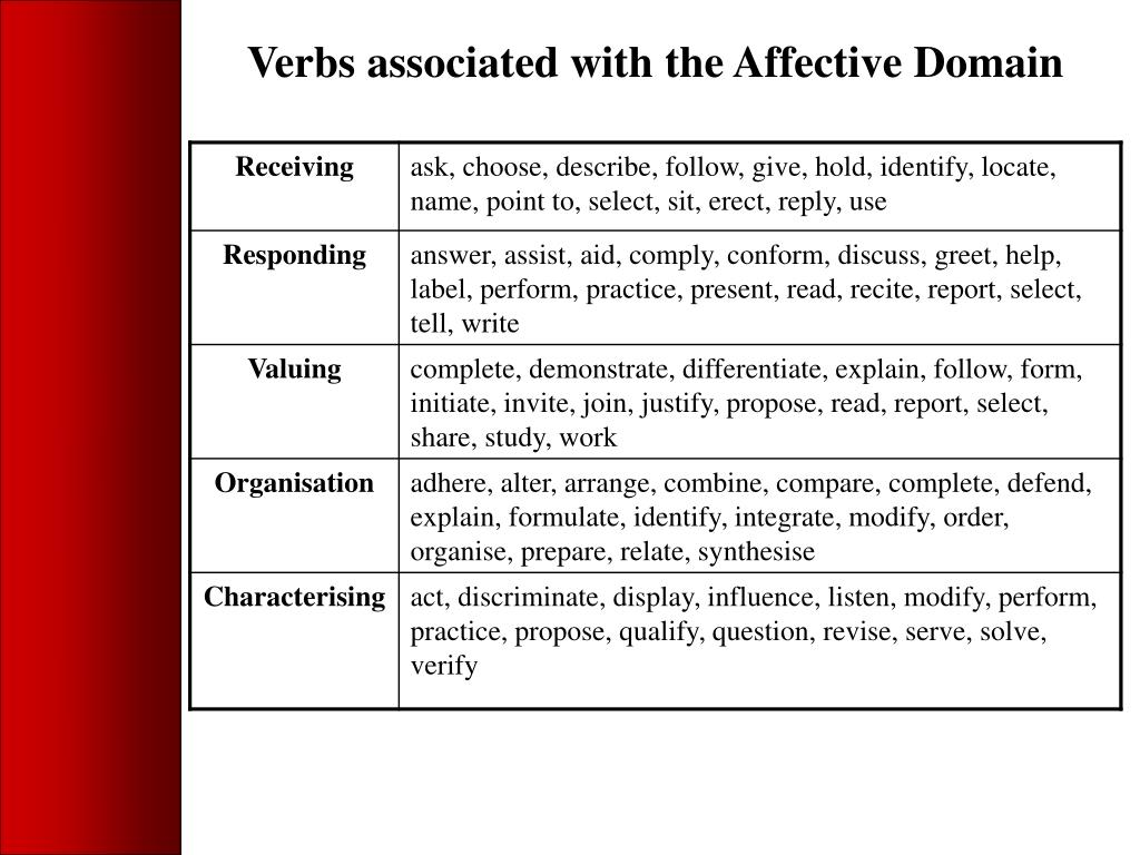 Verbs associated with the Affective Domain