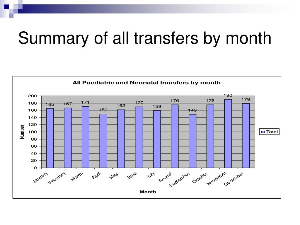 Summary of all transfers by month