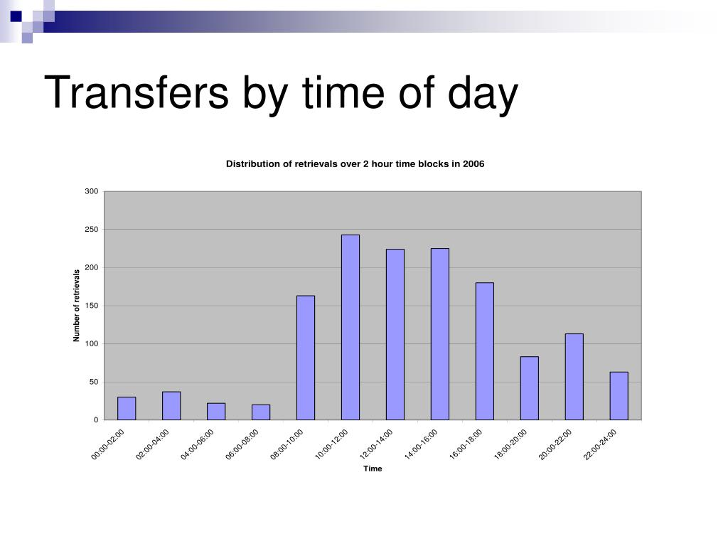Transfers by time of day