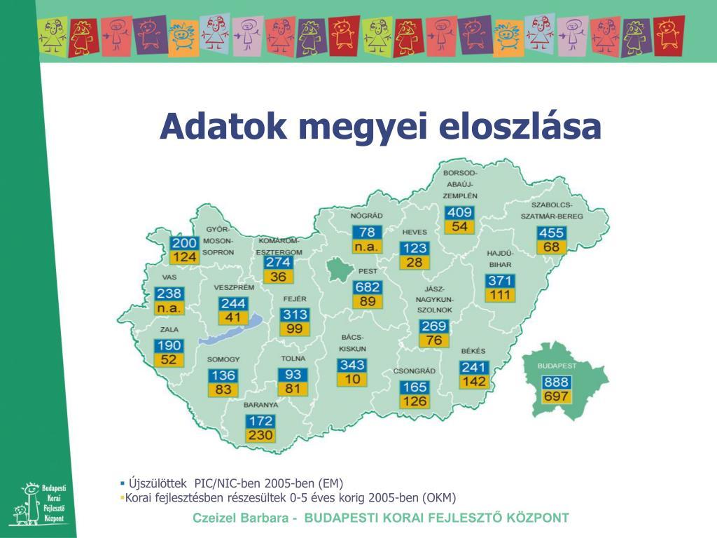 Adatok megyei eloszlása