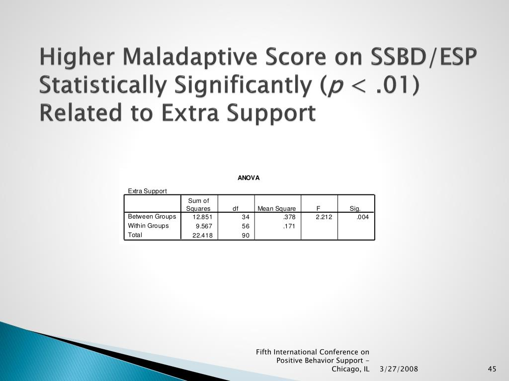 Higher Maladaptive Score on SSBD/ESP