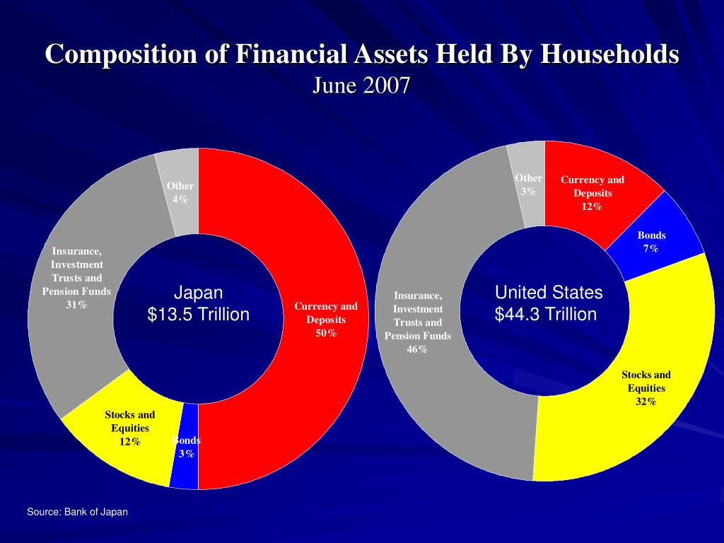 Composition of Financial Assets Held By Households