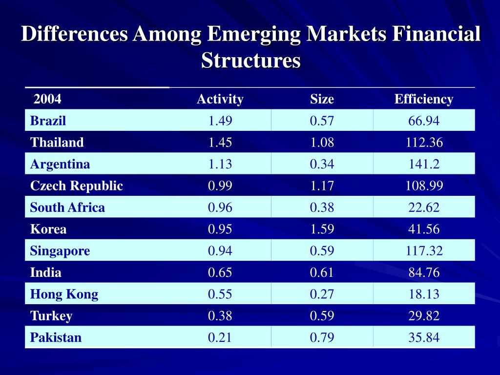 Differences Among Emerging Markets Financial Structures
