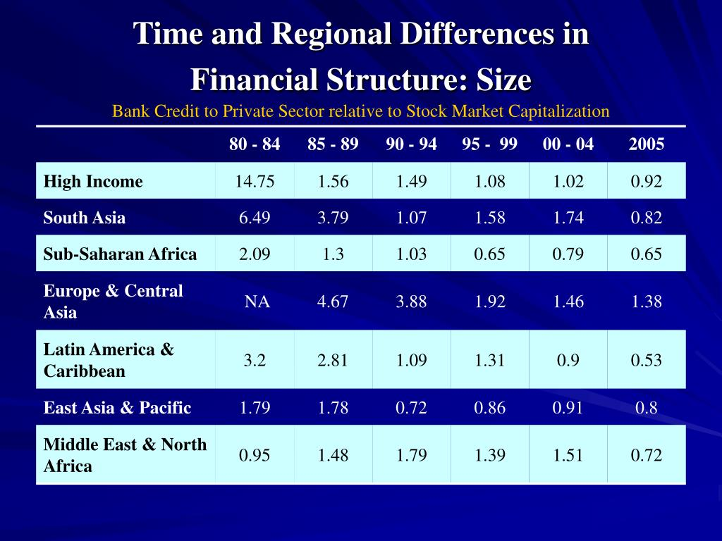 Time and Regional Differences in