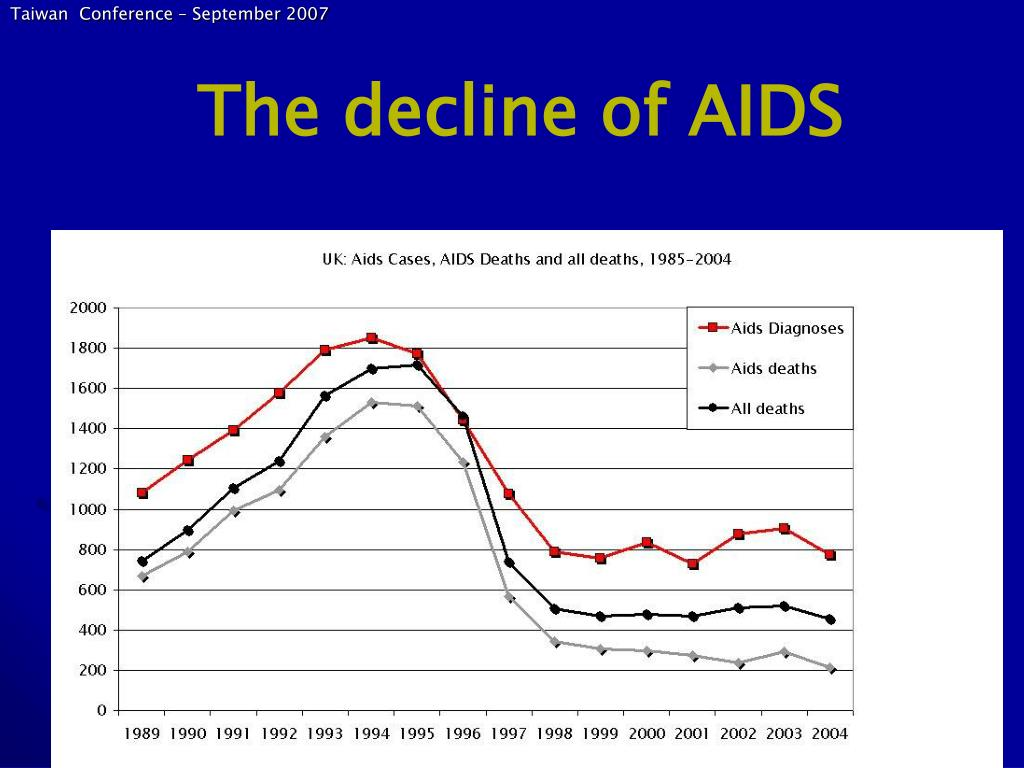 The decline of AIDS