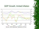 gdp growth limited inflation