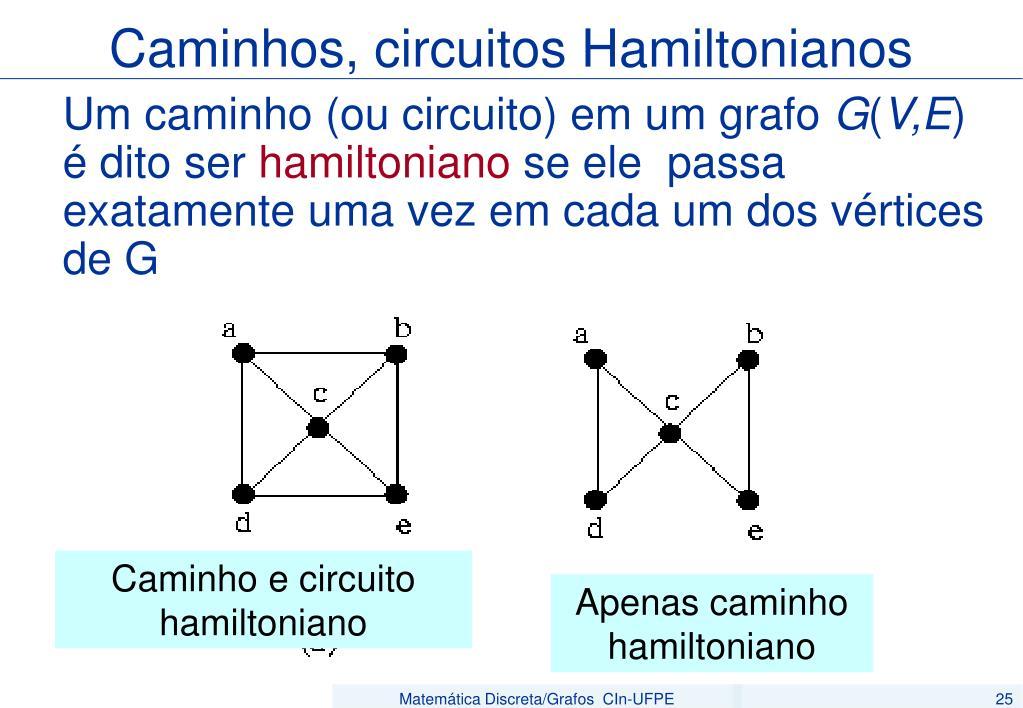 Caminhos, circuitos Hamiltonianos