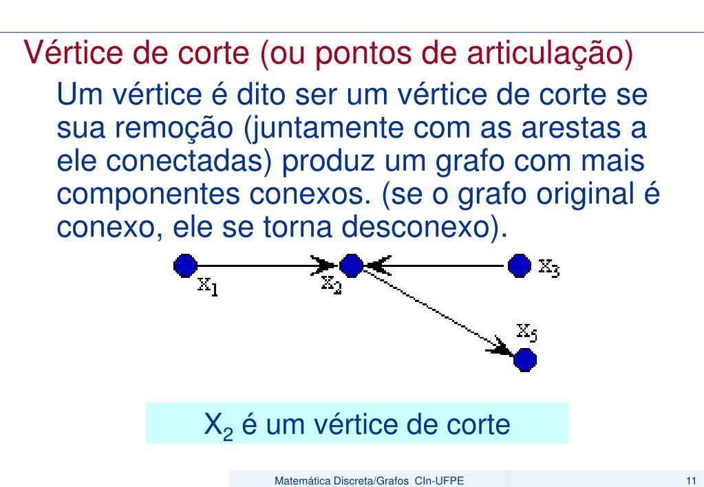 Vértice de corte (ou pontos de articulação)