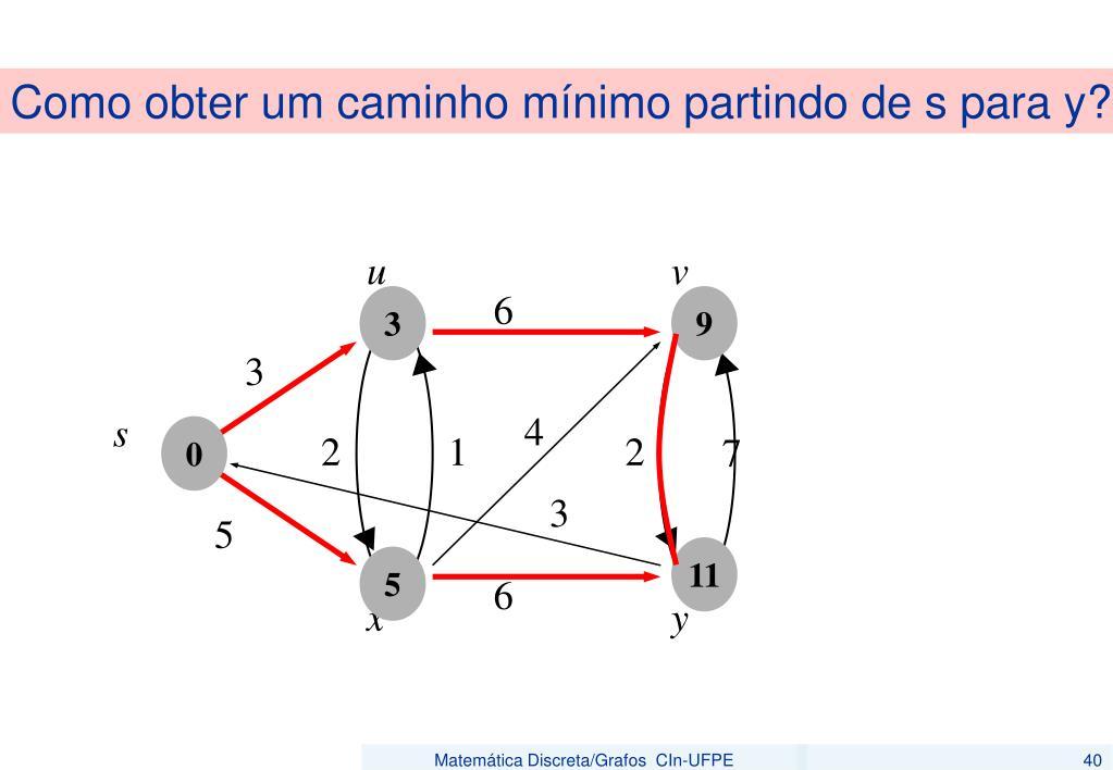 Como obter um caminho mínimo partindo de s para y?