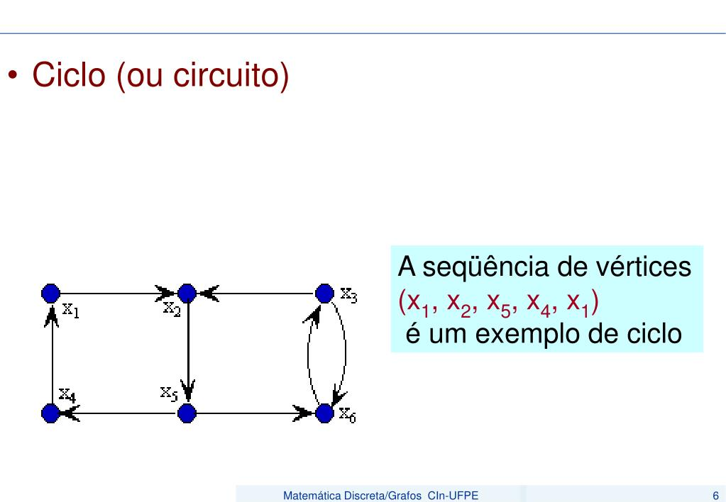 Ciclo (ou circuito)