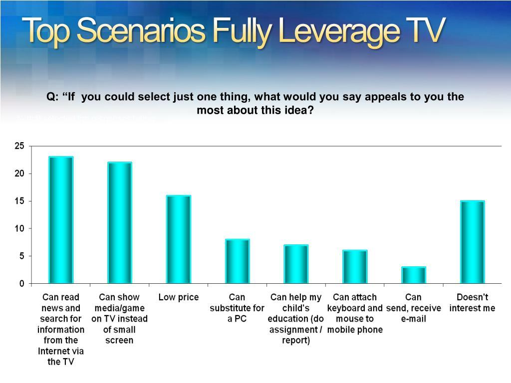 Top Scenarios Fully Leverage TV