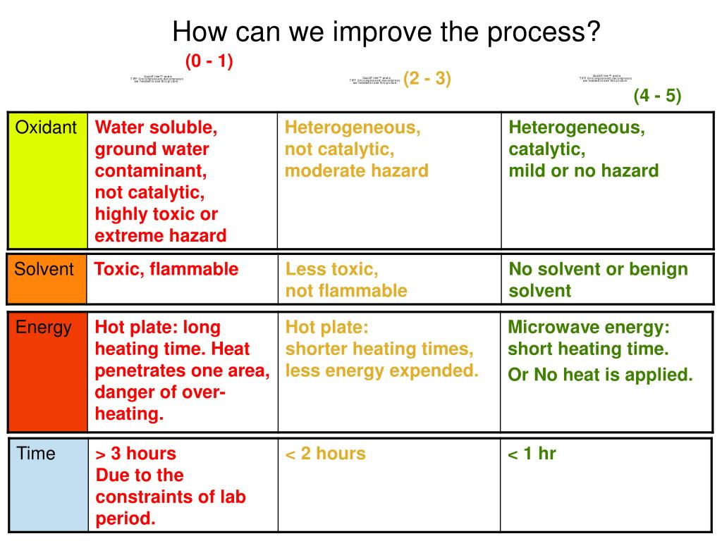 How can we improve the process?