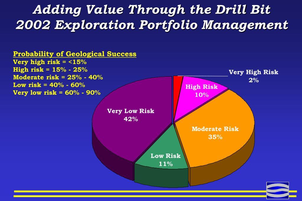 Adding Value Through the Drill Bit