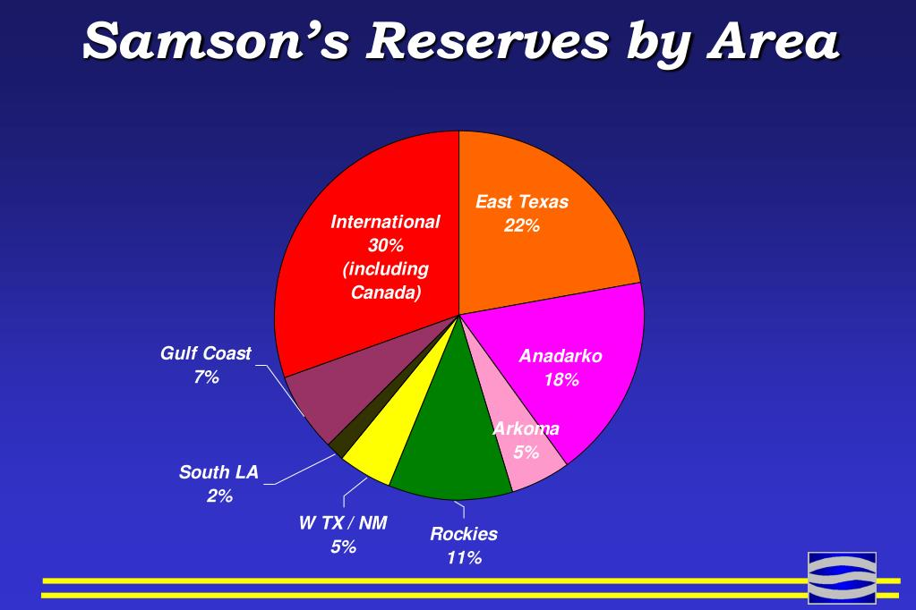 Samson's Reserves by Area