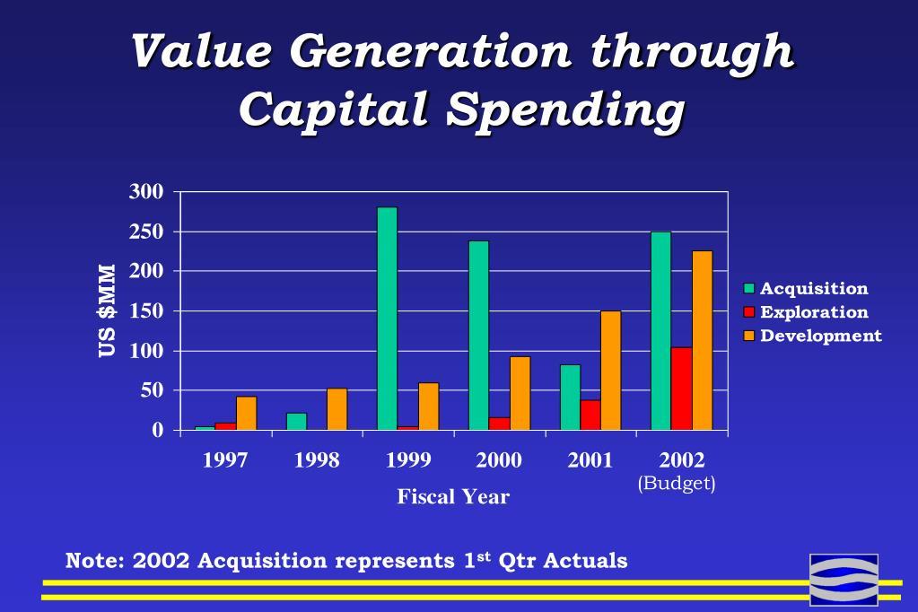 Value Generation through Capital Spending