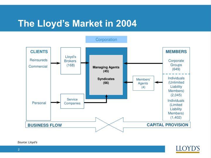 The lloyd s market in 2004