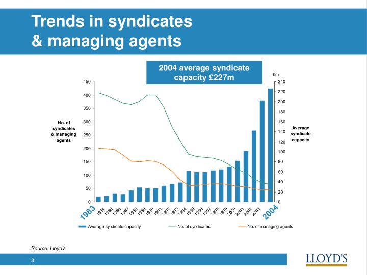 Trends in syndicates managing agents