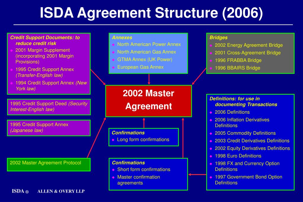 Ppt Isda Agreement Structure 2006 Powerpoint Presentation Id