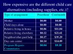 how expensive are the different child care alternatives including supplies etc