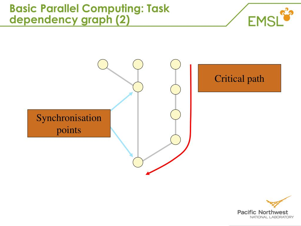 Basic Parallel Computing: Task dependency graph (2)