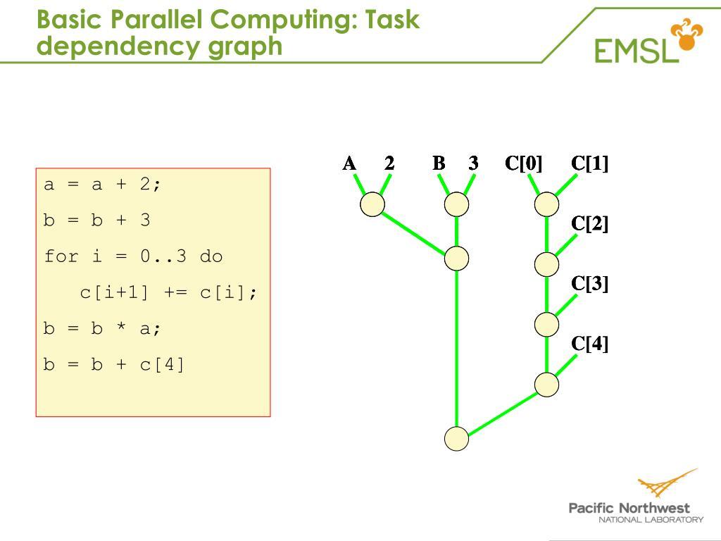Basic Parallel Computing: Task dependency graph
